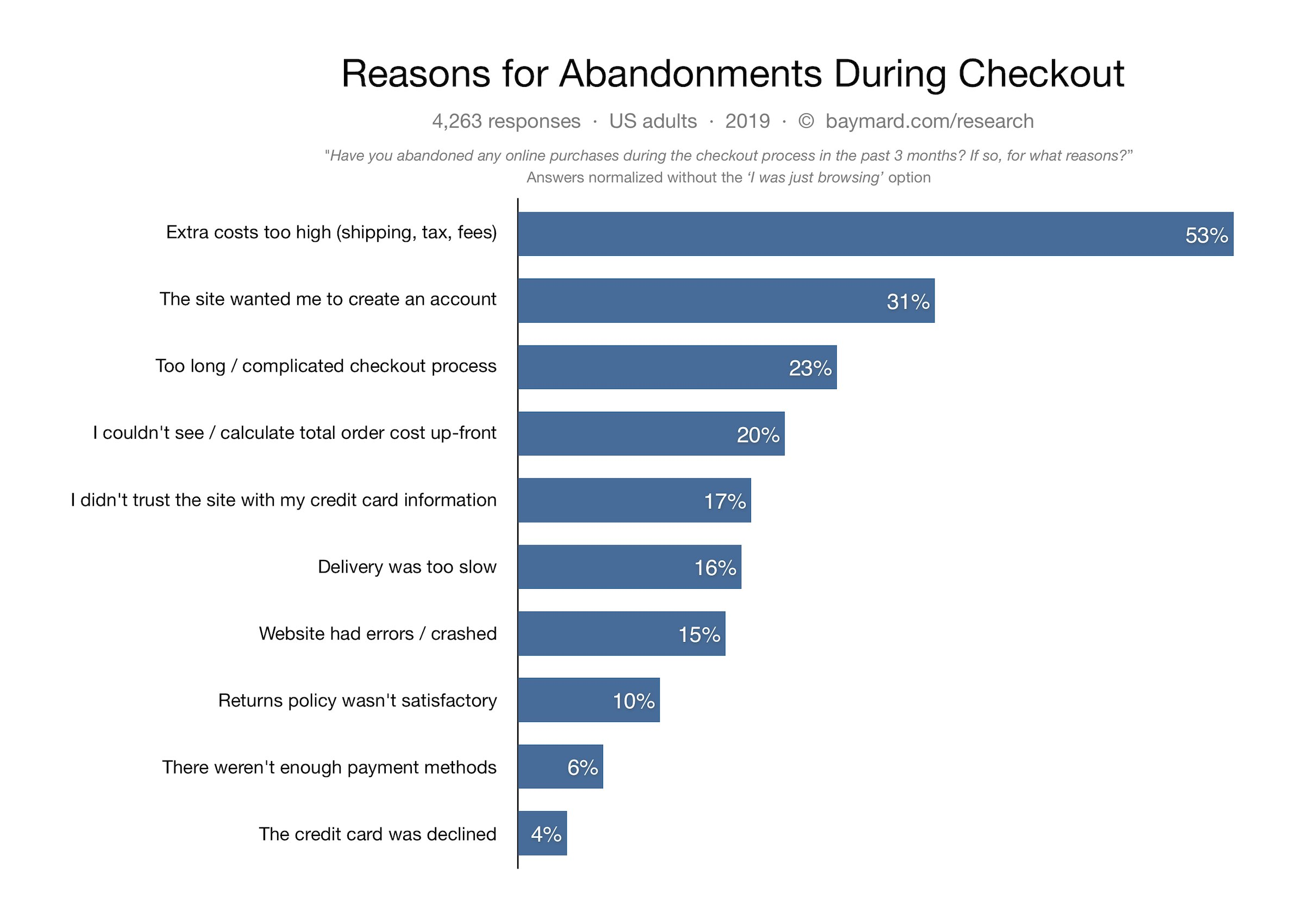 Baymard- Reasons for Abandonments During Checkout