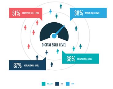 Source: Digital Marketing Institute