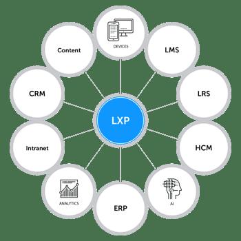 lxp-integration
