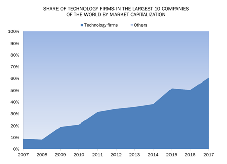 World Economic Forum- Share of technology firms in the largets 10 companies of the world by market capitalisation