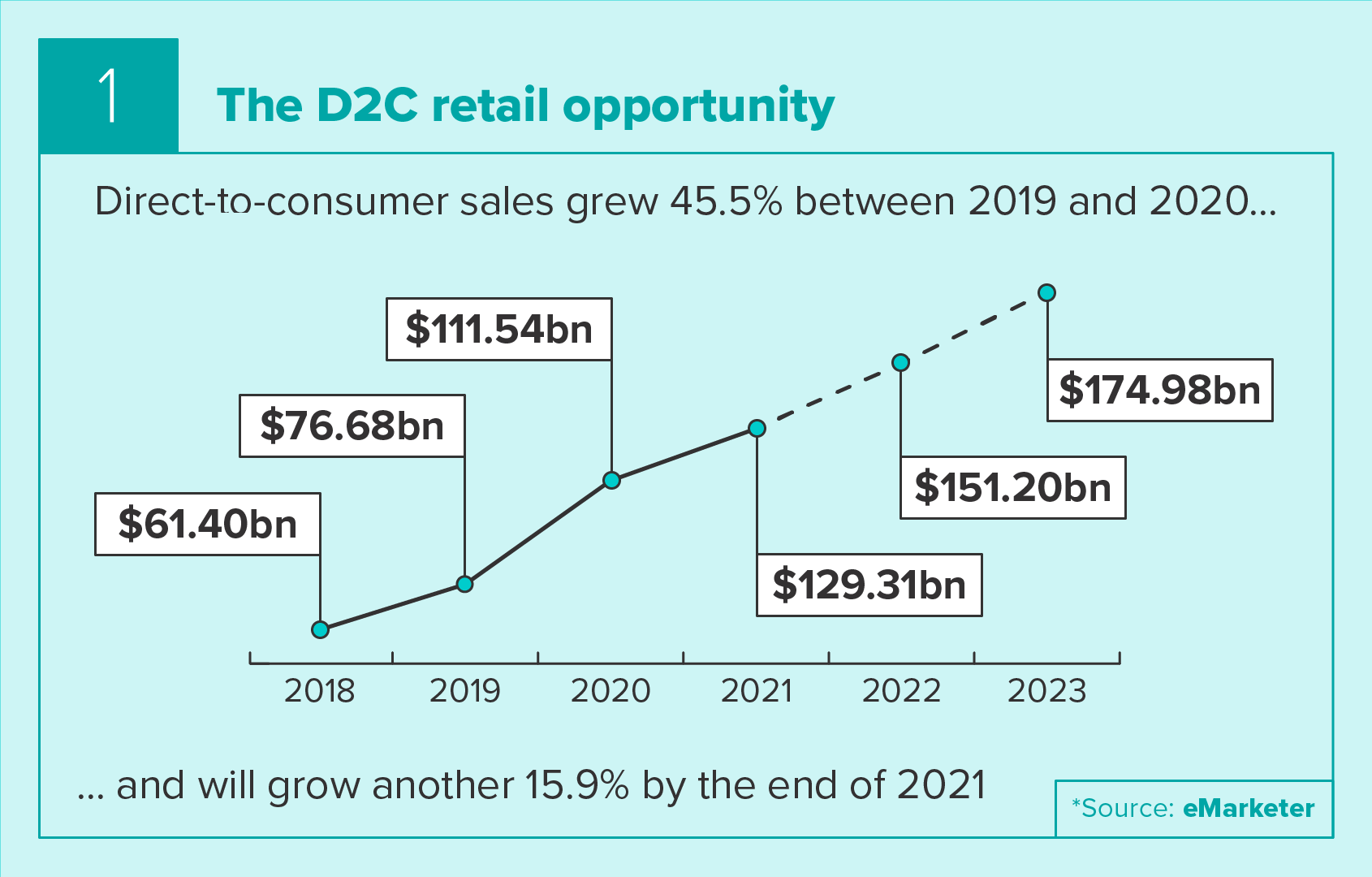 The D2C retail opportunity