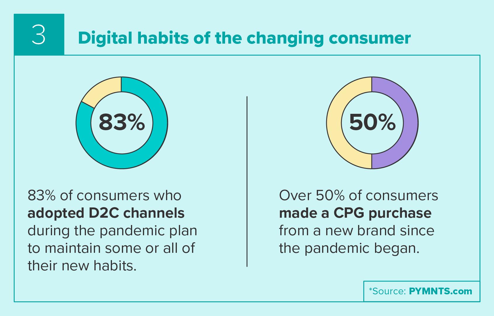 Consumer digital habits