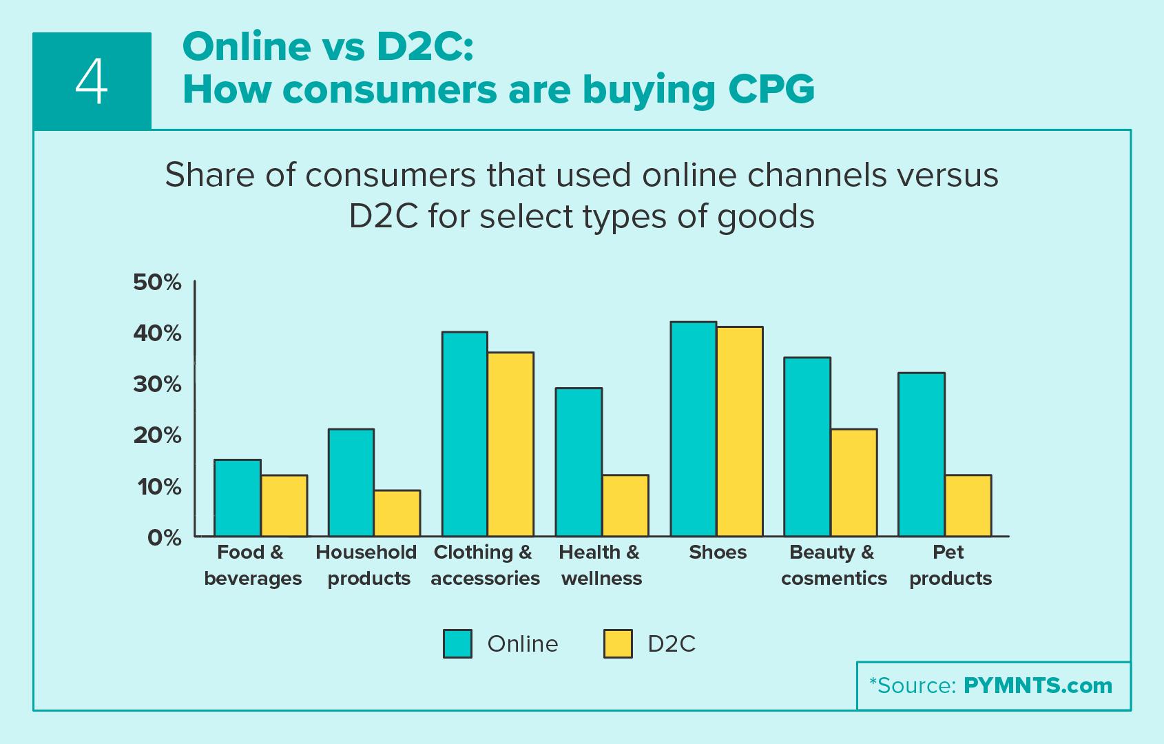 Online vs D2C