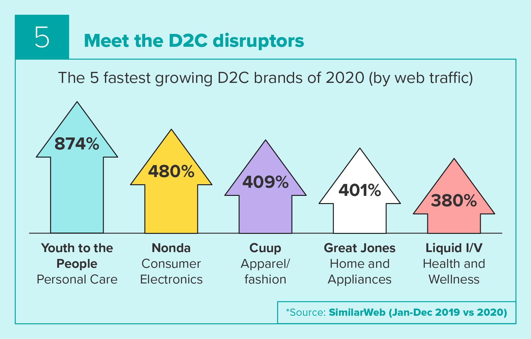 Meet the D2C disruptors