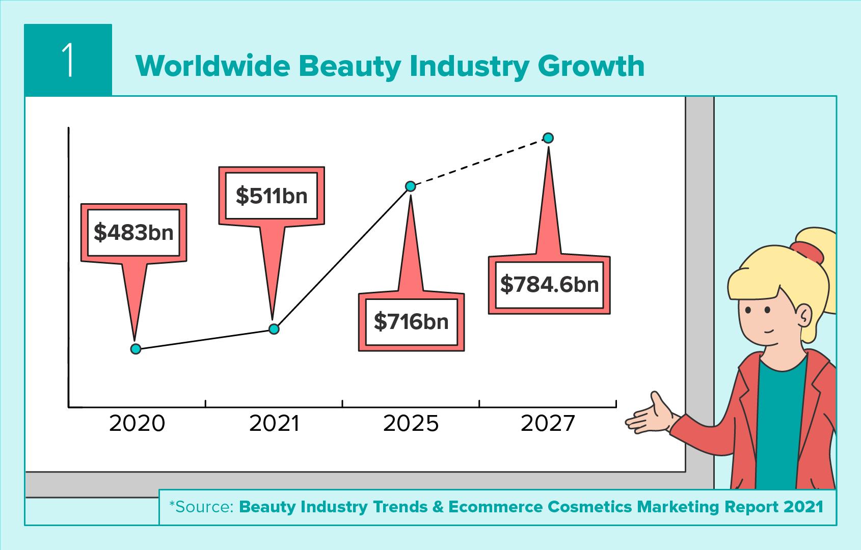 Worldwide Beauty Industry Growth
