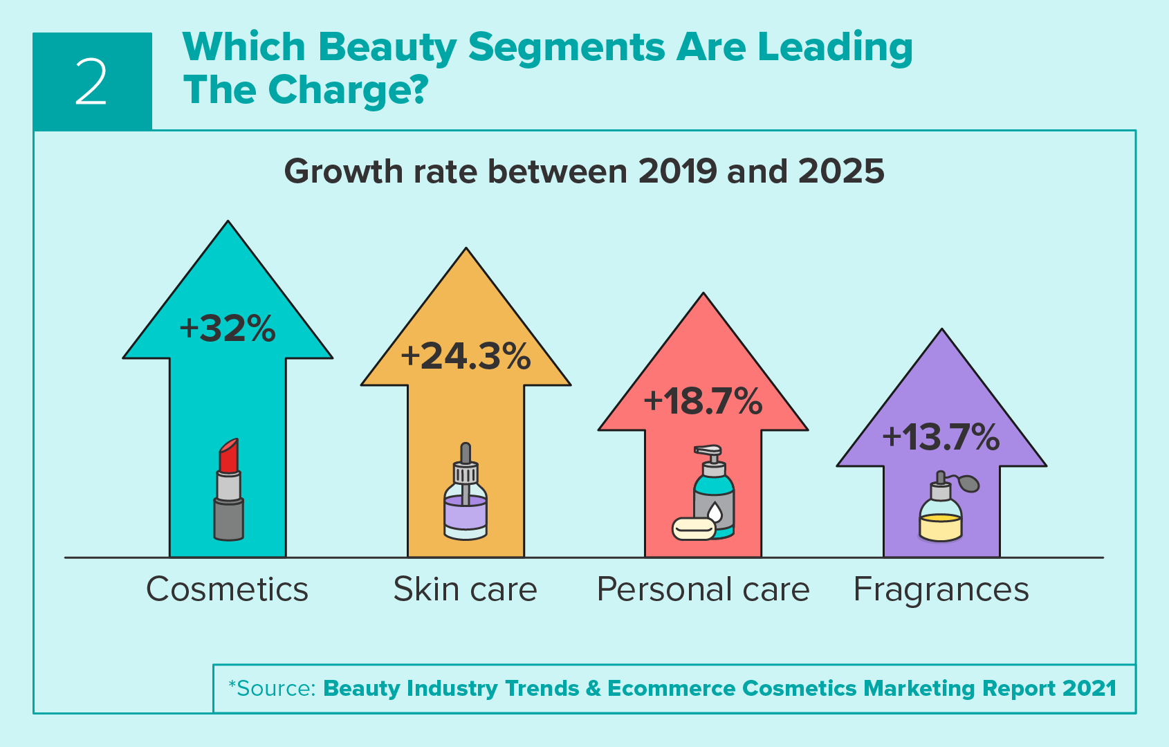Beauty Segments Leading the Charge