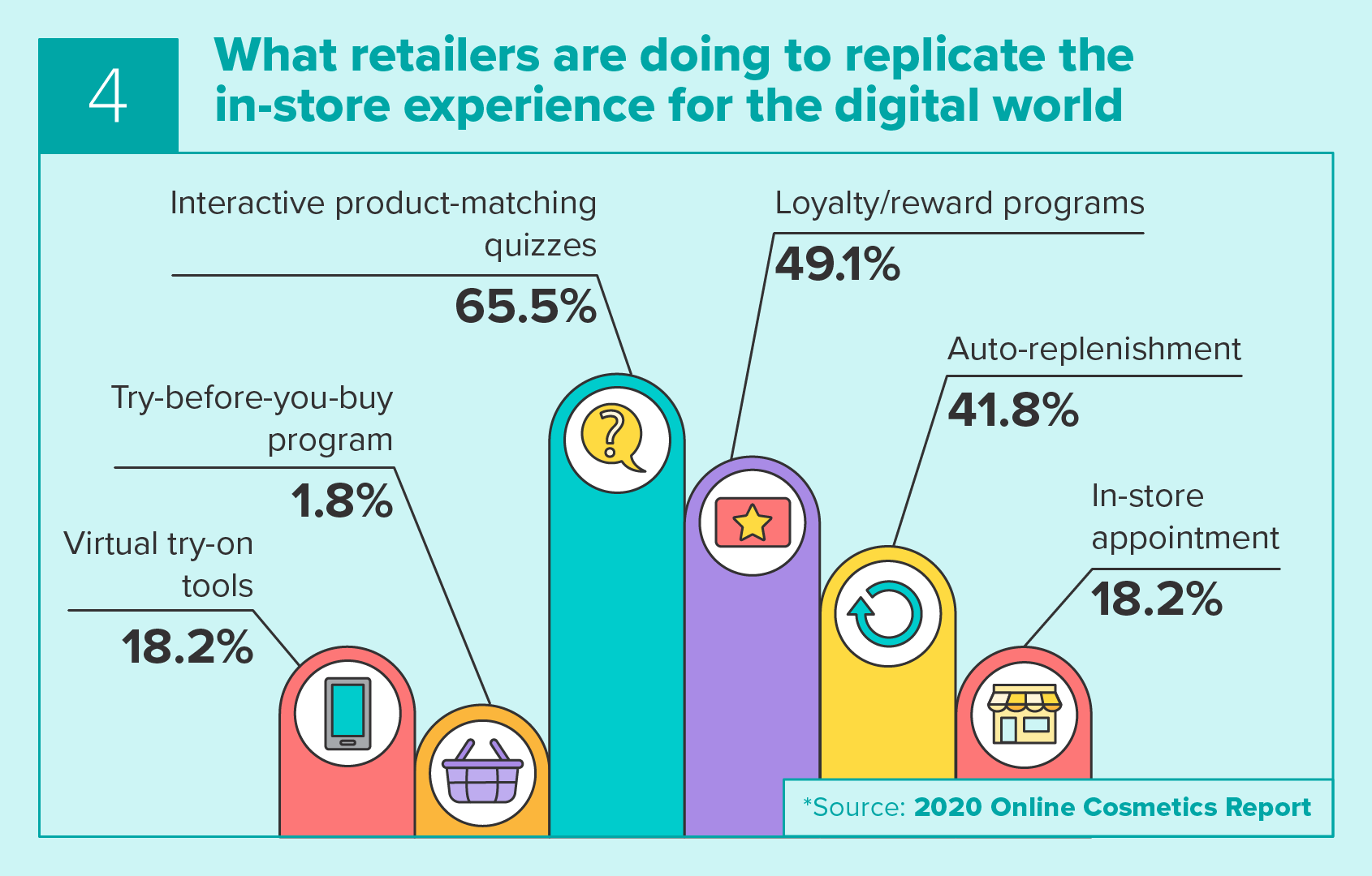 Replicating the In-store Experience for the Digital World