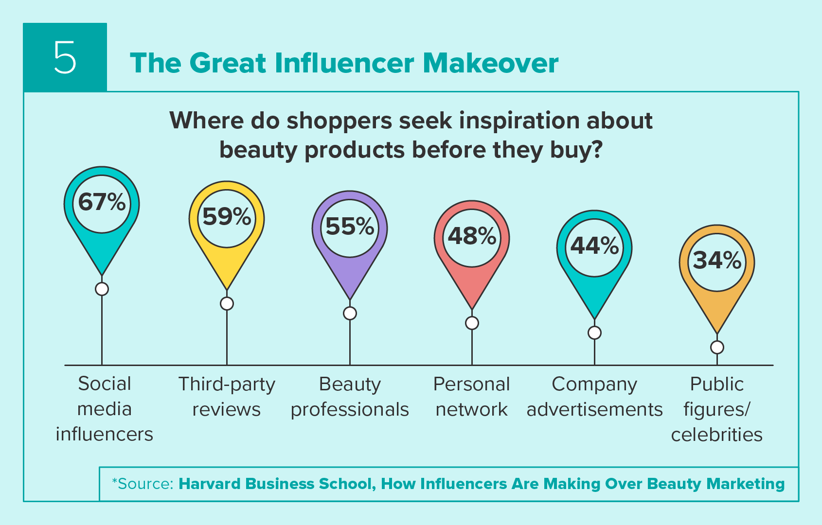 Where Shoppers Seek Inspiration About Beauty Products