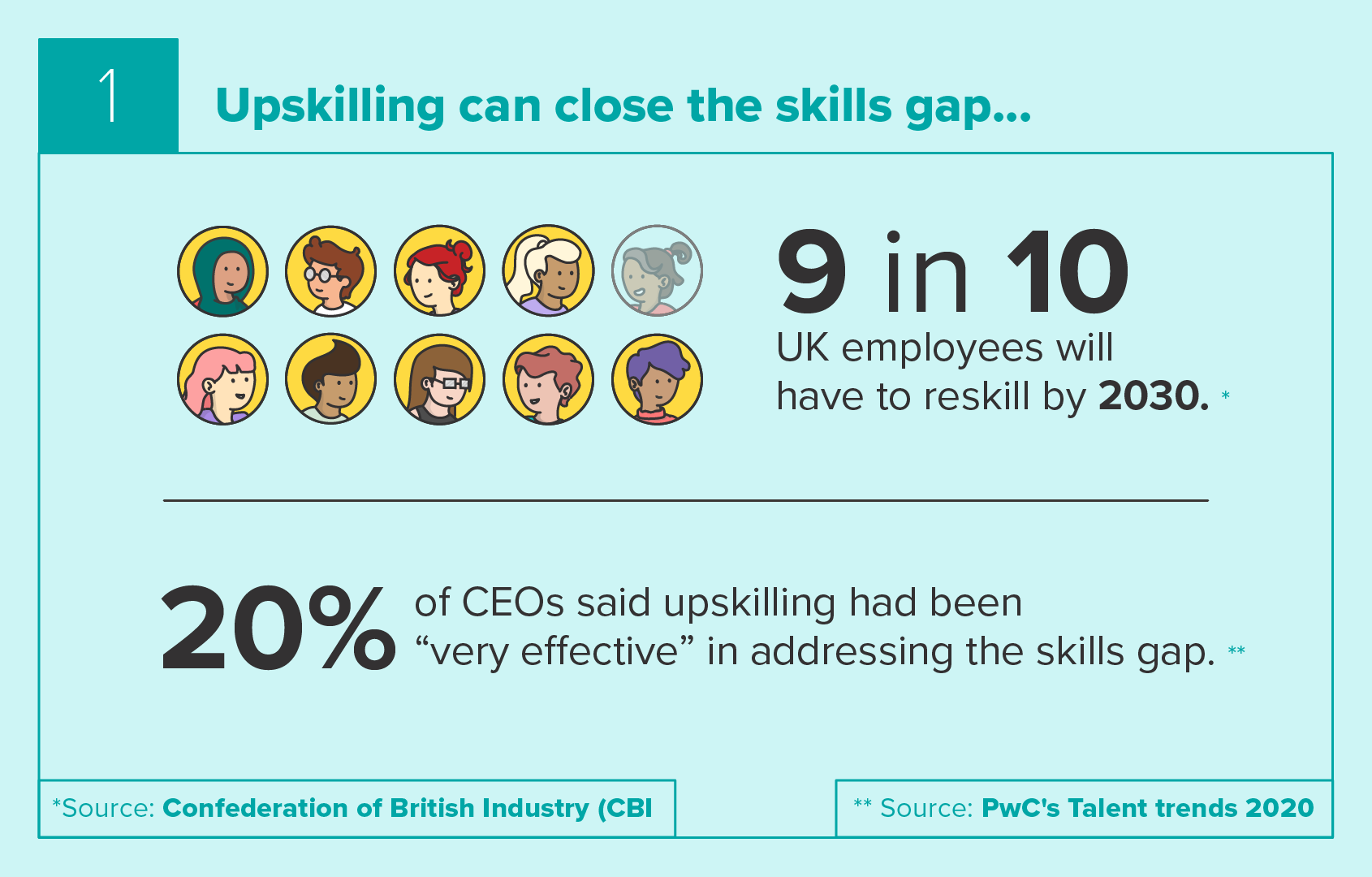 Upskilling can close the skills gap
