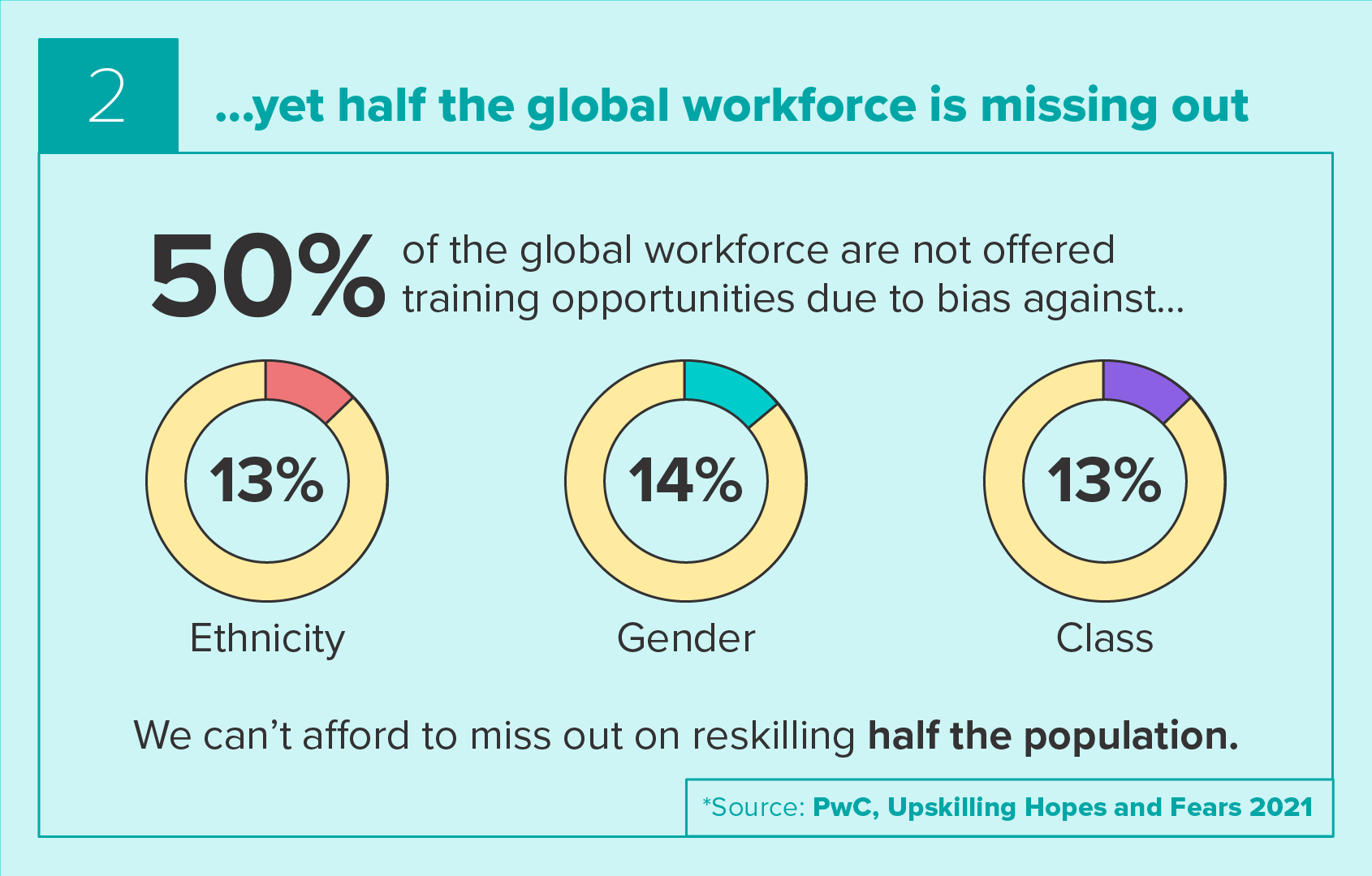 Half of the global workforce is missing out