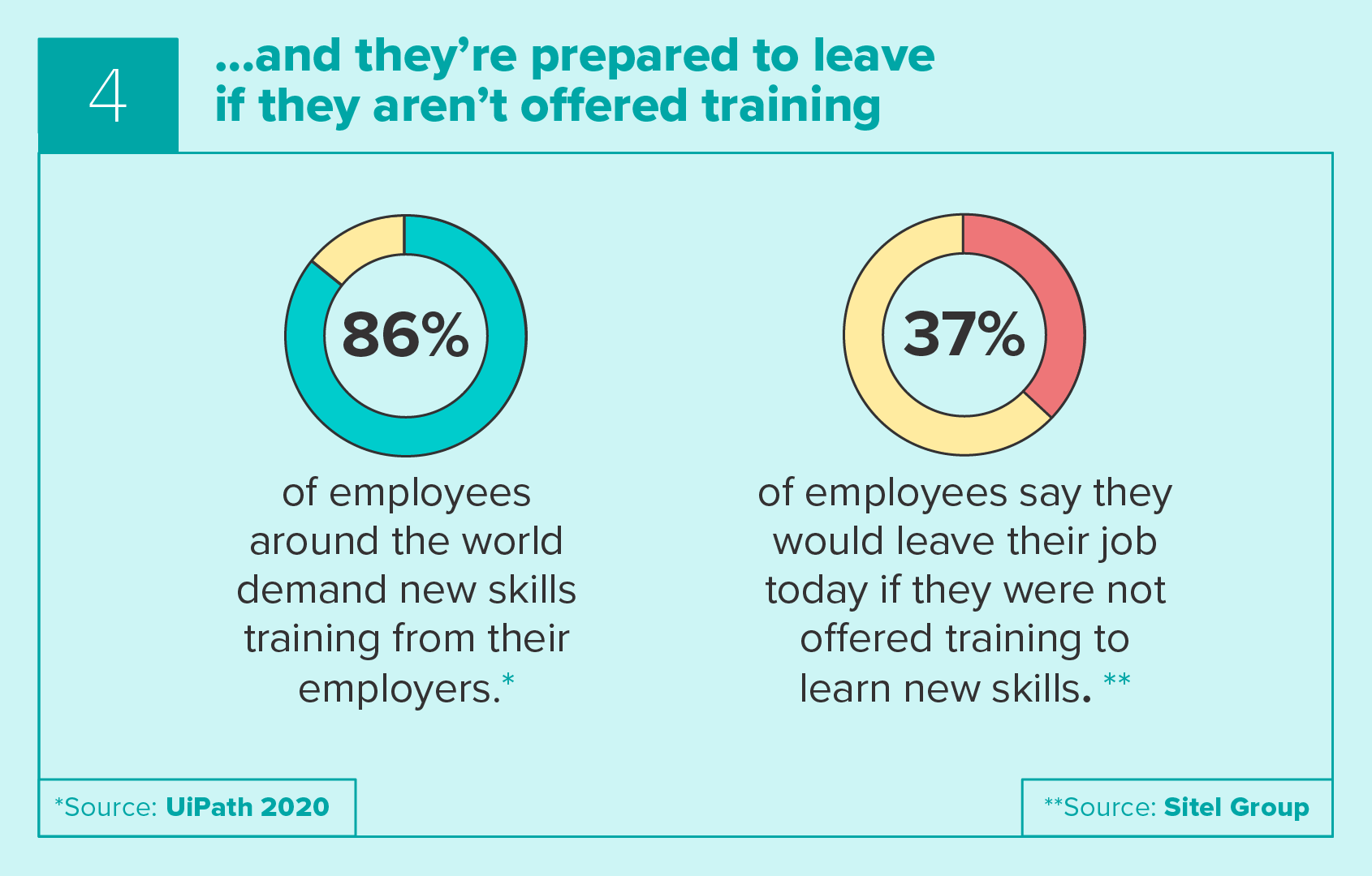 Workers may leave if they aren't offered training