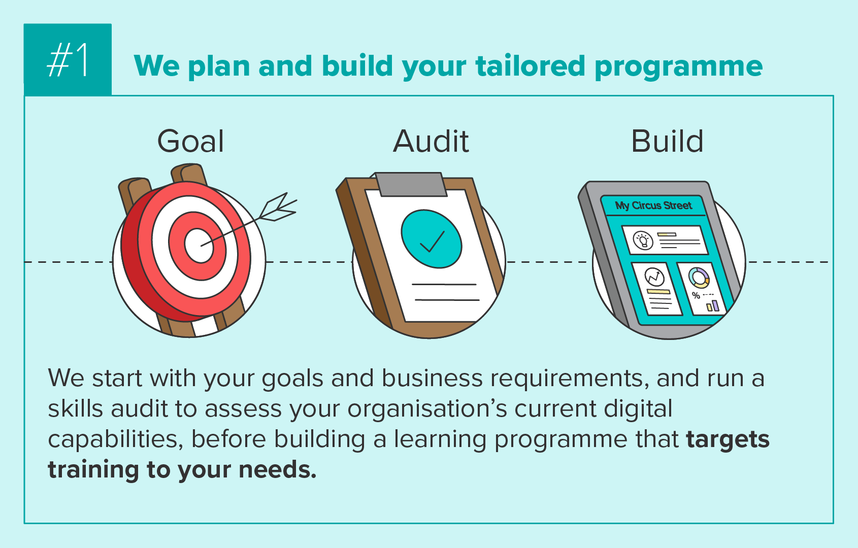 Planning and building a tailored programme