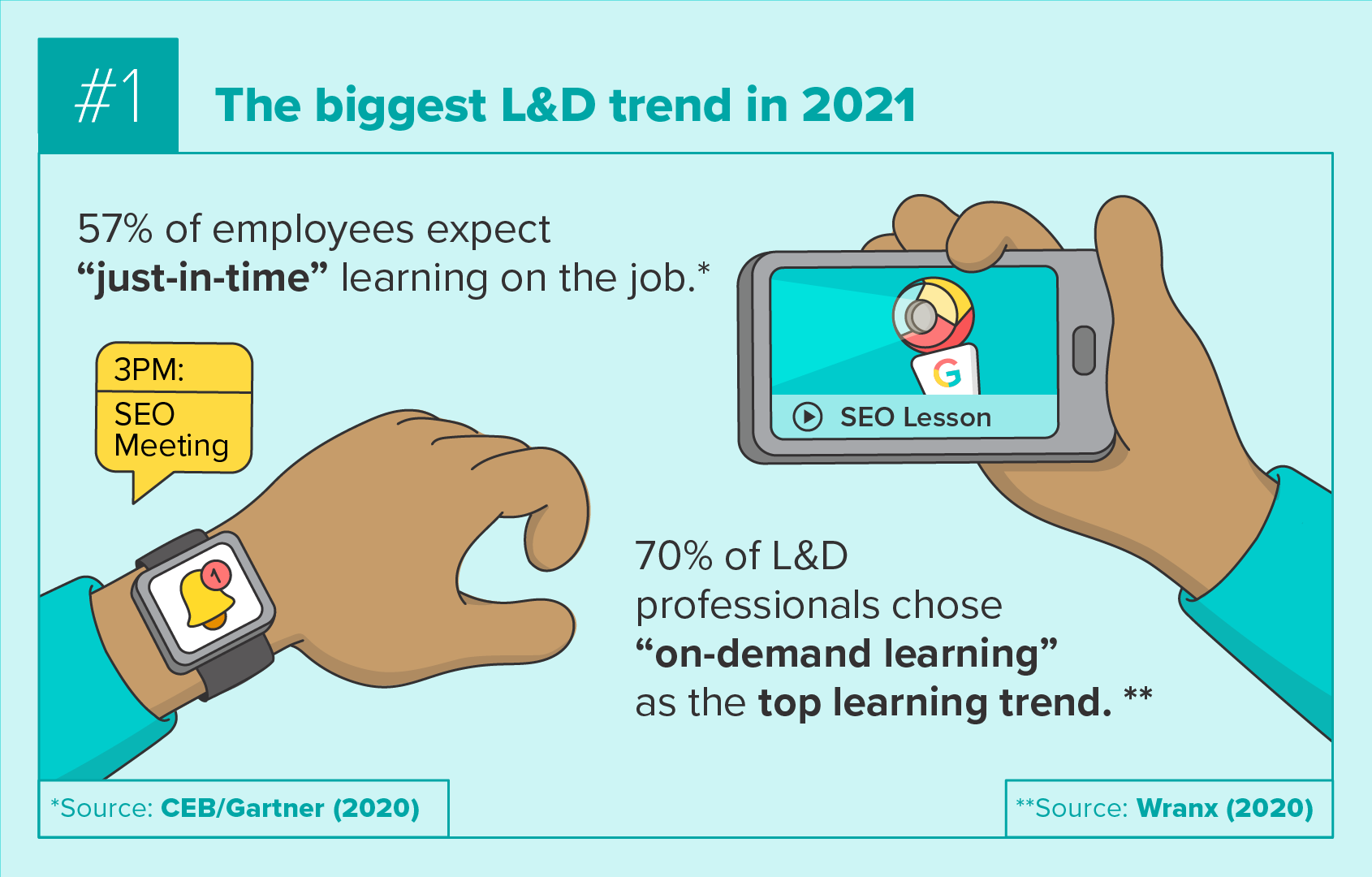 The biggest L&D Trend in 2021