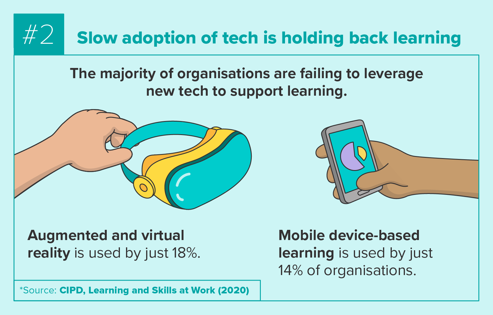 Slow adoption of tech is holding back learning