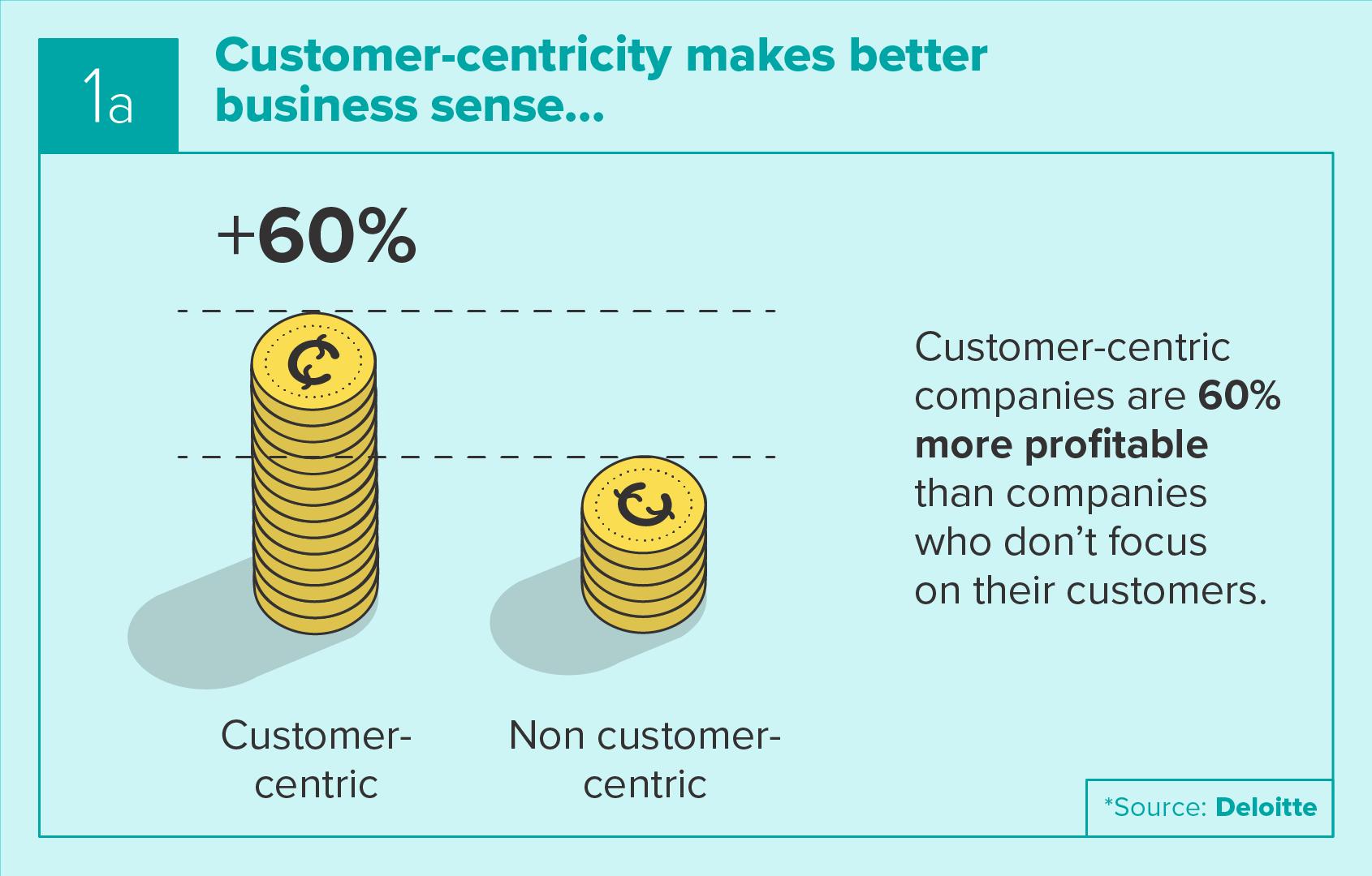 Customer-centricity makes better business sense