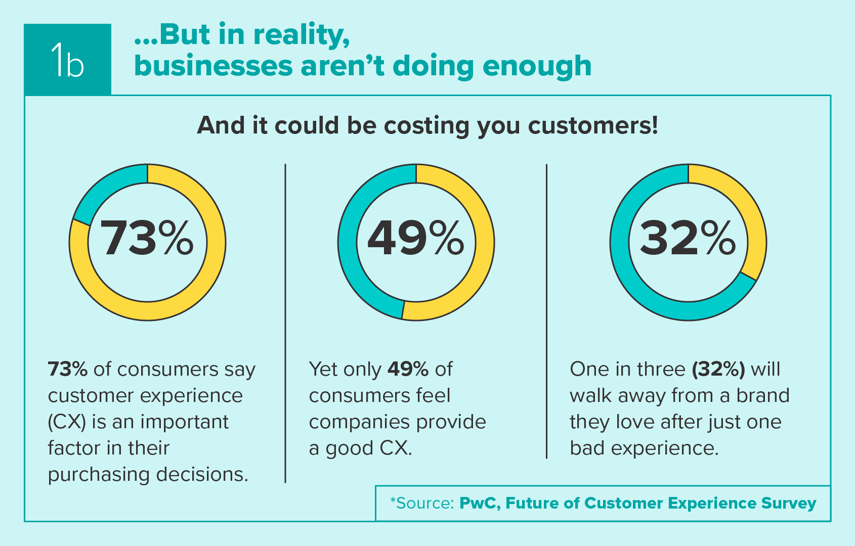 Lack of customer centricity could cost you customers