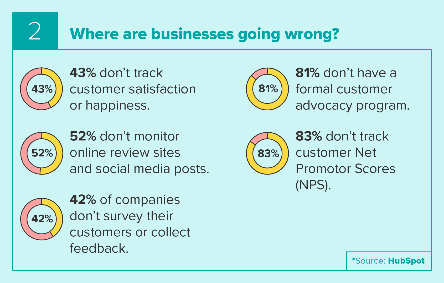 Where businesses are going wrong