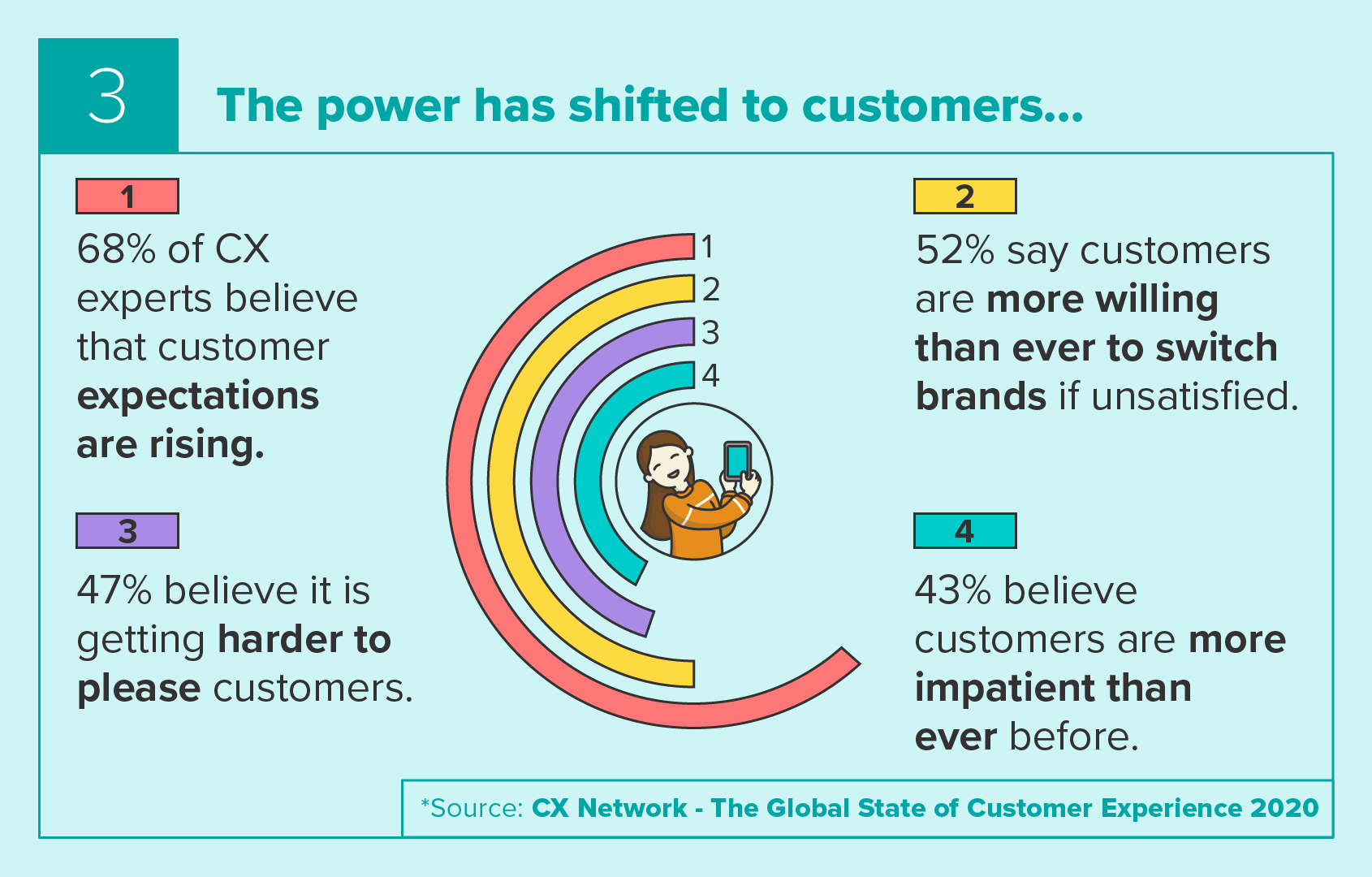 The power has shifted to customers