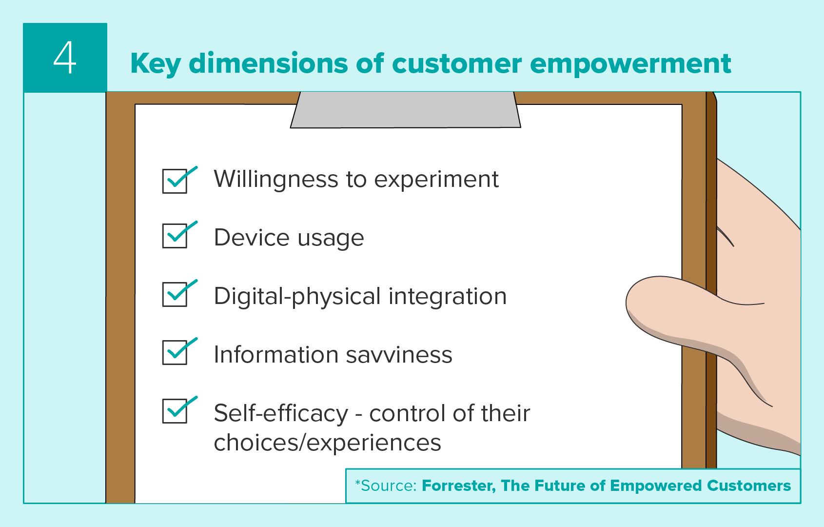 Key dimensions of customer empowerment