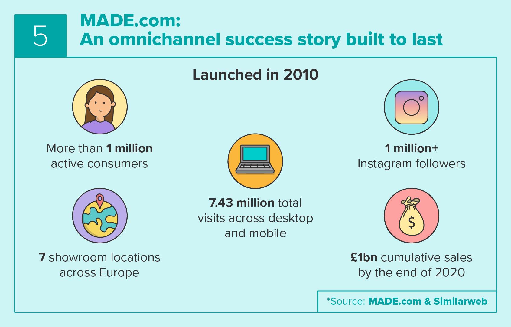 MADE.com's story