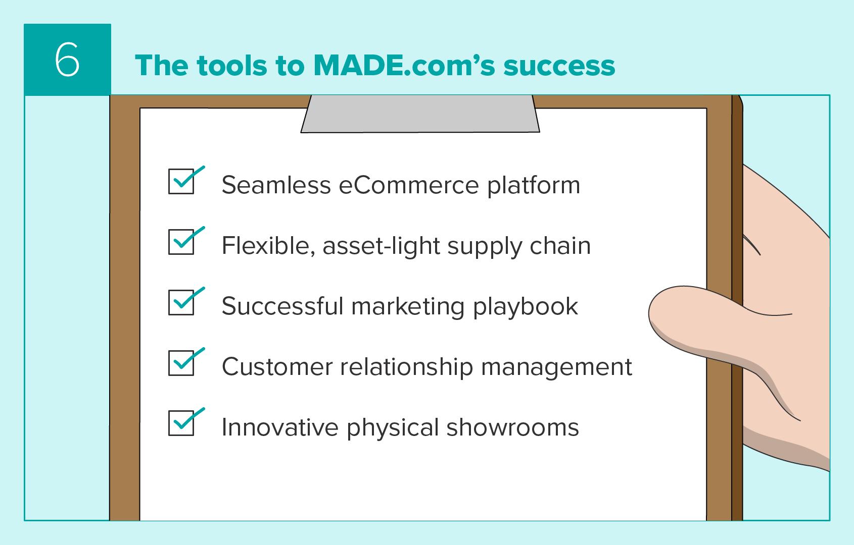 Tools to MADE.com's success