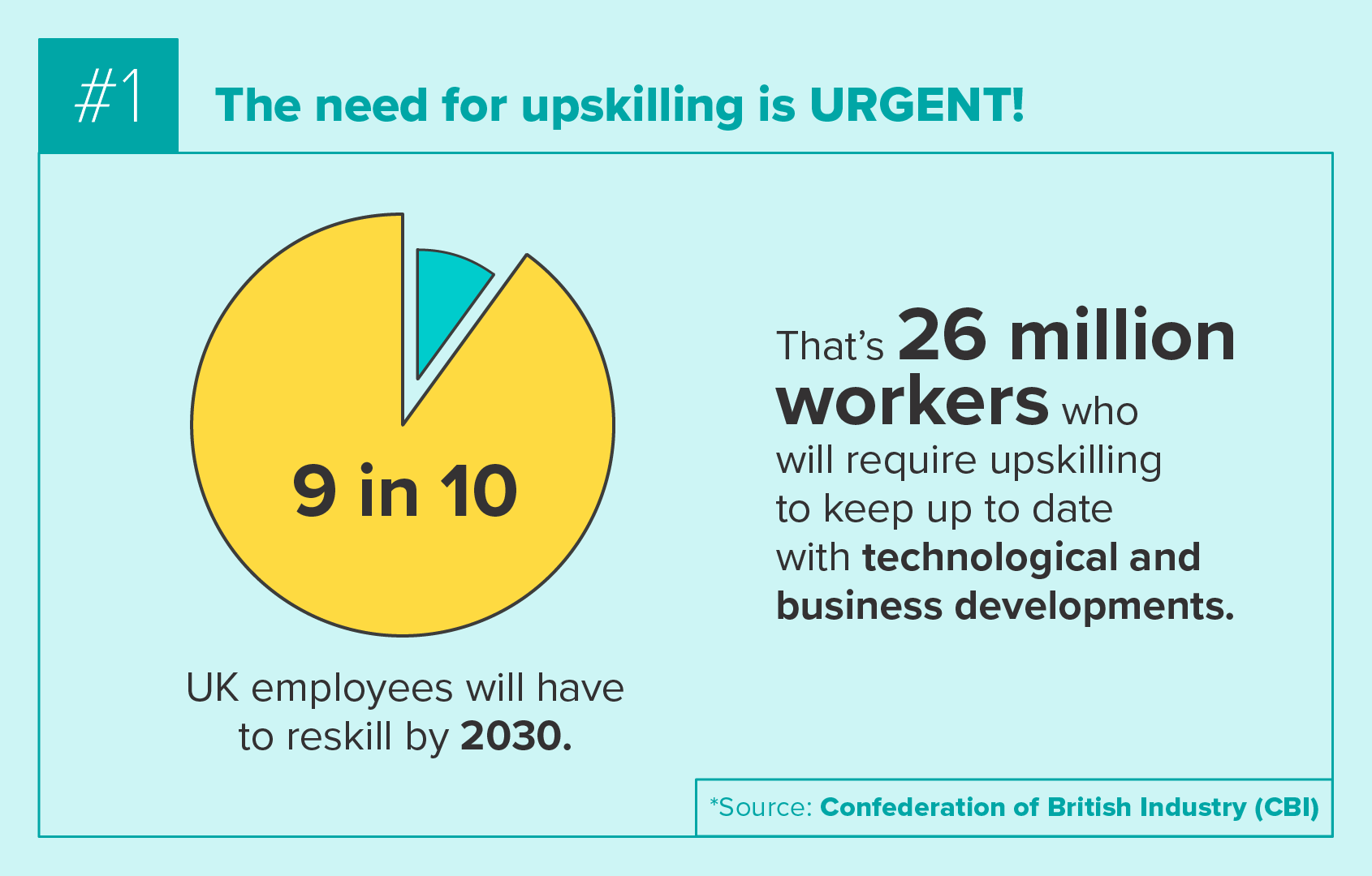 The need for upskilling is urgent