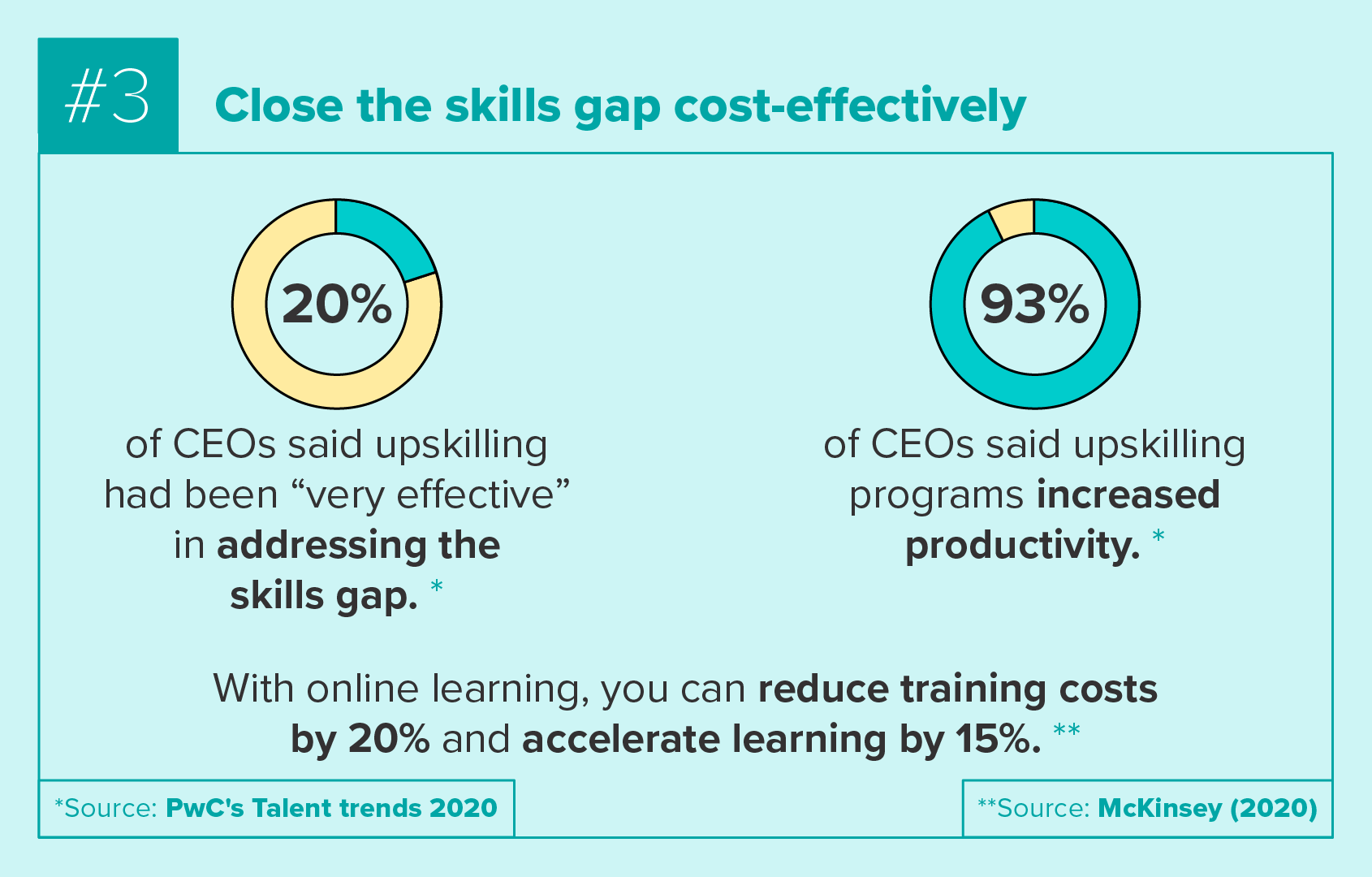 Close the skills gap cost-effectively