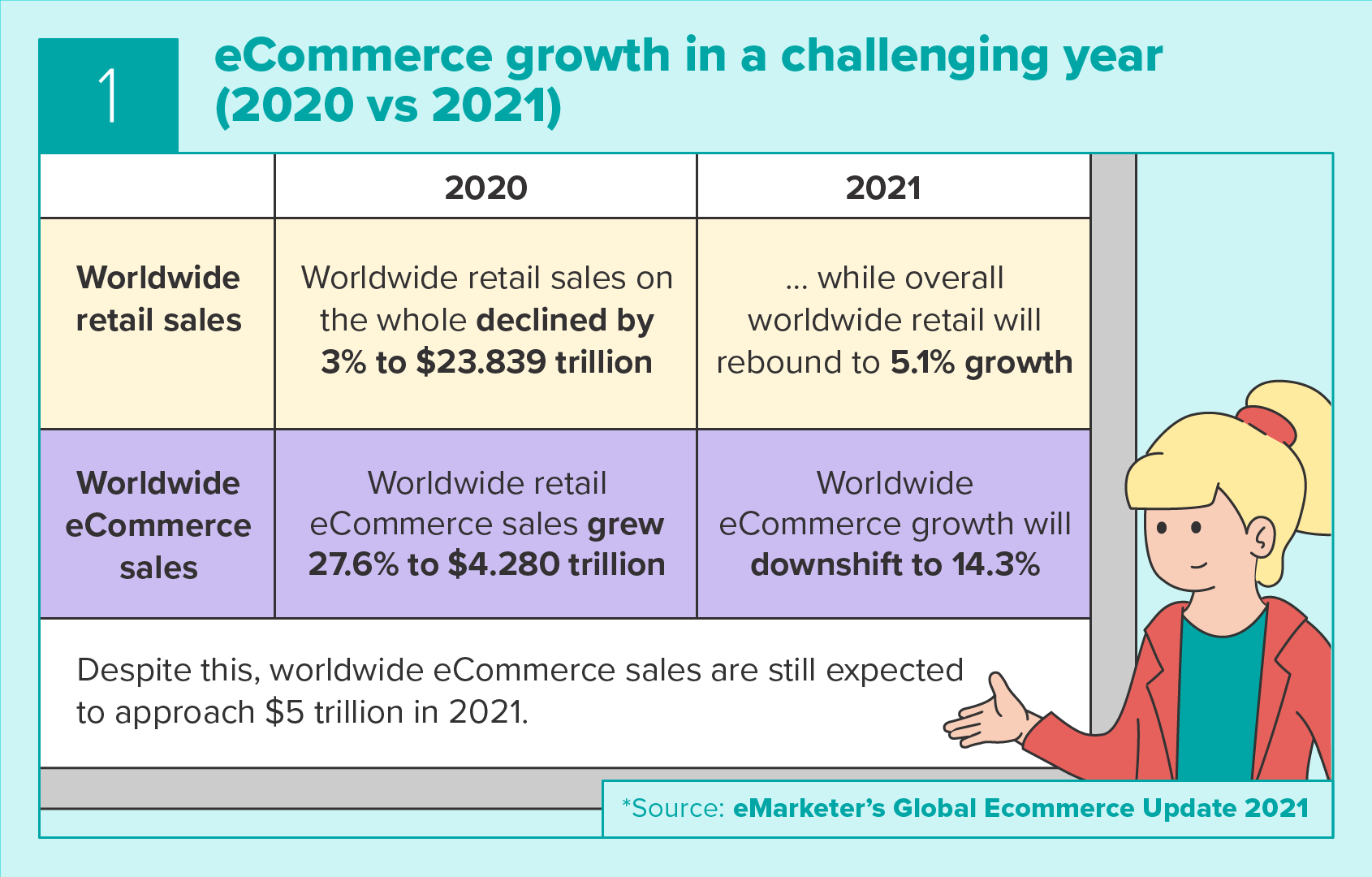 eCommerce growth in a challenging year