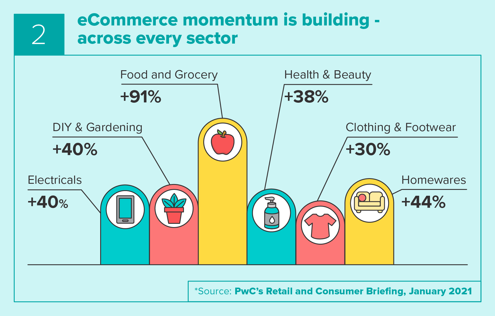 eCommerce momentum is building across every sector