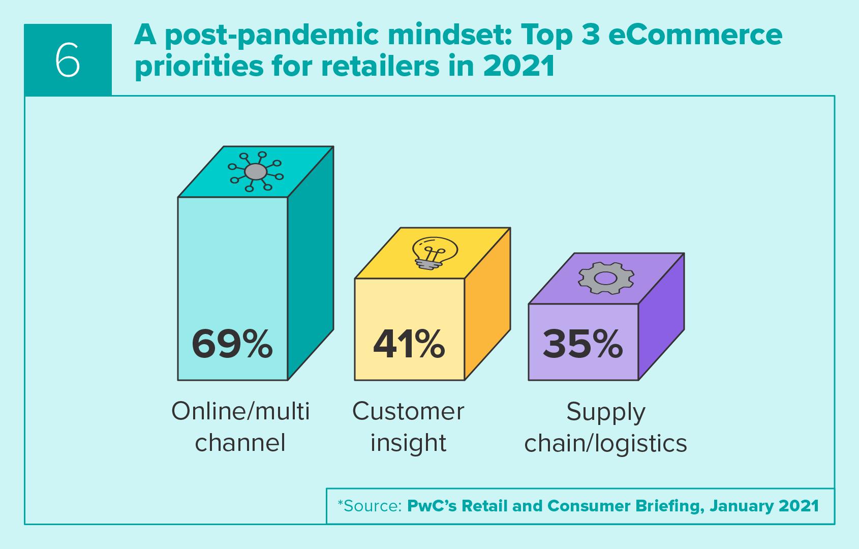 Top 3 eCommerce priorities for retailers in 2021