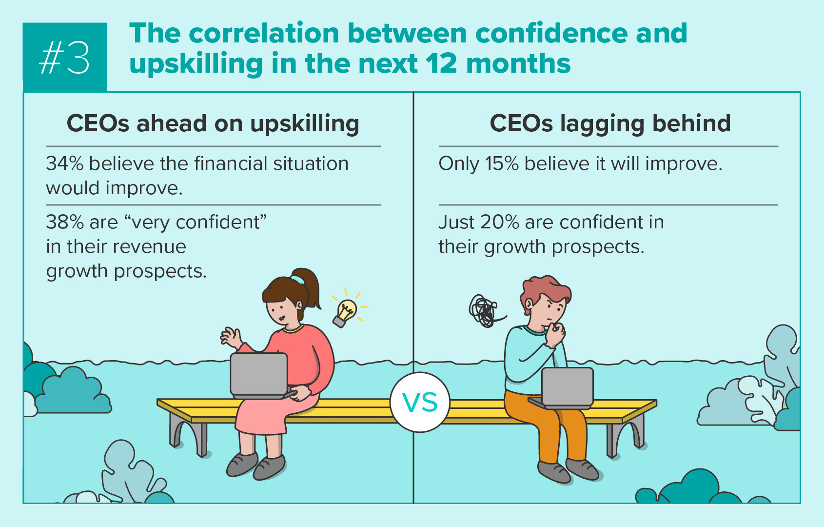 Comparing CEOs who are ahead or lagging behind in upskilling